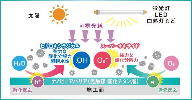 光触媒の仕組み